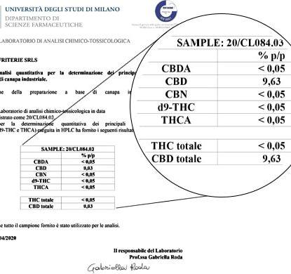 Análisis de Aceite Sensitiva 15ml con 10% de CBD