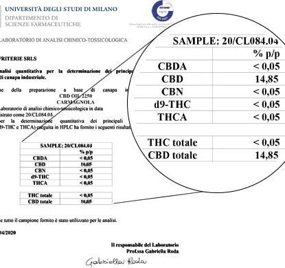 Análisis de Aceite Sensitiva 15ml con 15% de CBD