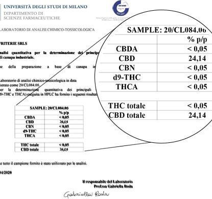 Análisis de Aceite Sensitiva 15ml con 25% de CBD
