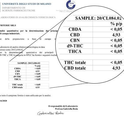 Análisis de Aceite Sensitiva 15ml con 5% de CBD